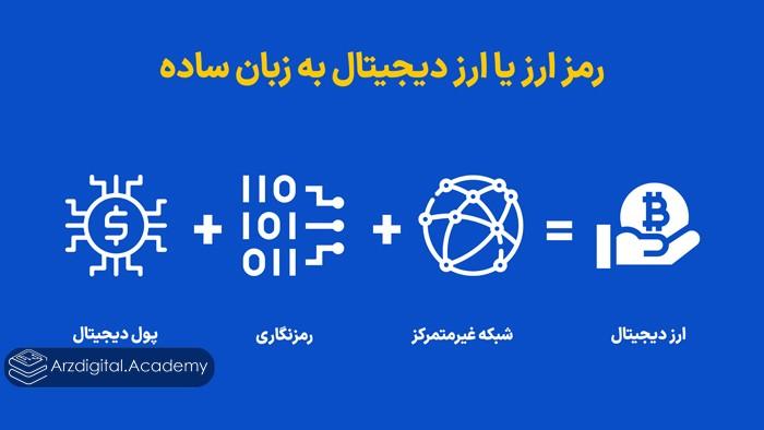رمز ارز یا ارز دیجیتال به زبان ساده