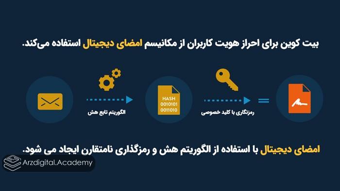 بیت کوین برای احراز هویت کاربران از مکانیسم امضای دیجیتال استفاده میکند.