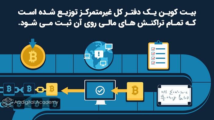 بیت کوین یک دفتر کل غیرمتمرکز توزیع شده است که تمام تراکنش های مالی روی آن ثبت می شود.