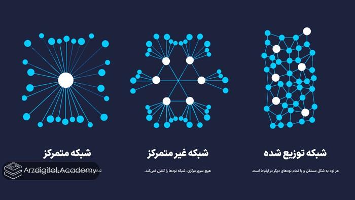 شبکه بلاک چین در مقایسه با متمرکز