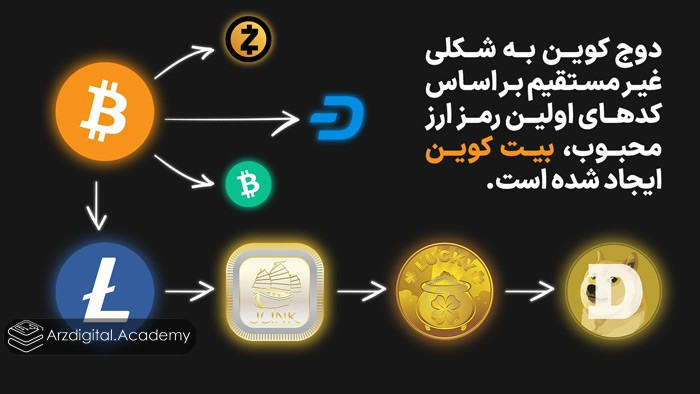 دوج کوین به شکلی غیر مستقیم بر اساس کدهای اولین رمز ارز محبوب، بیت کوین ایجاد شده است.