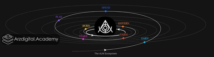 اقتصاد توکنی ALN (توکنومیک)