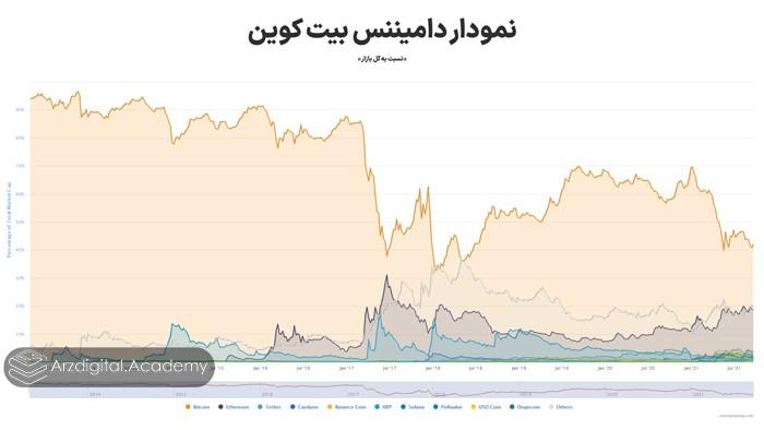 نمودار دامیننس بیت کوین نسبت به کل بازار