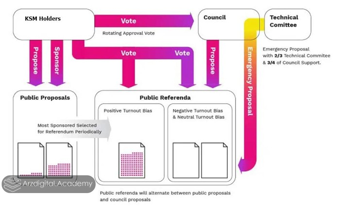 فرایند حاکمیت کوزاما