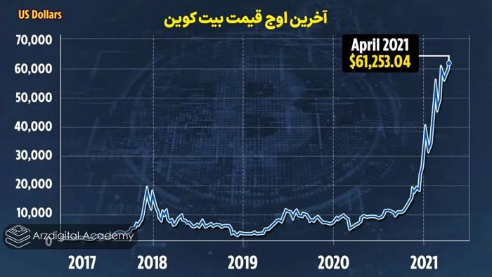 آخرین اوج قیمت بیت کوین